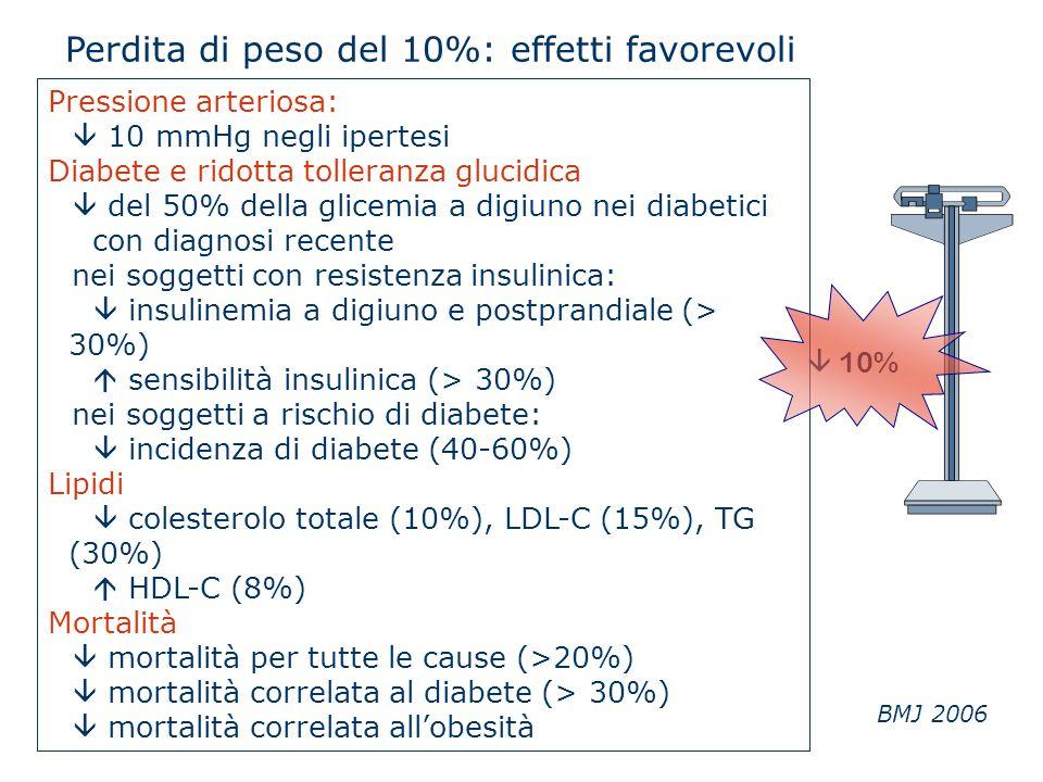 Pressione arteriosa: 10 mmHg negli ipertesi Diabete e ridotta tolleranza glucidica del 50% della glicemia a digiuno nei diabetici con diagnosi recente