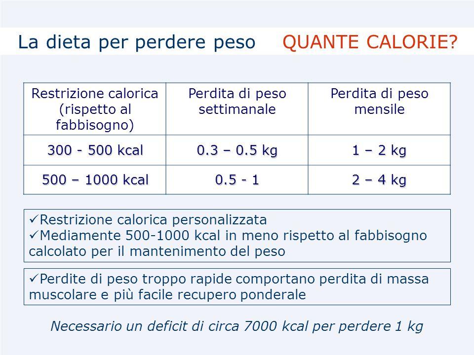 Necessario un deficit di circa 7000 kcal per perdere 1 kg Restrizione calorica (rispetto al fabbisogno) Perdita di peso settimanale Perdita di peso me