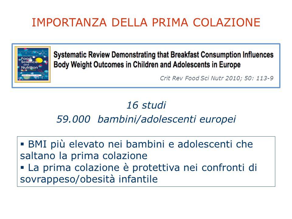 IMPORTANZA DELLA PRIMA COLAZIONE Crit Rev Food Sci Nutr 2010; 50: 113-9 16 studi 59.000 bambini/adolescenti europei BMI più elevato nei bambini e adol