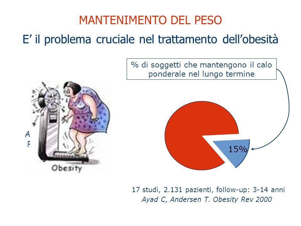 CORSO DI AGGIORNAMENTO PER FARMACISTI 15% Ayad C, Andersen T. Obesity Rev 2000 17 studi, 2.131 pazienti, follow-up: 3-14 anni % di soggetti che manten