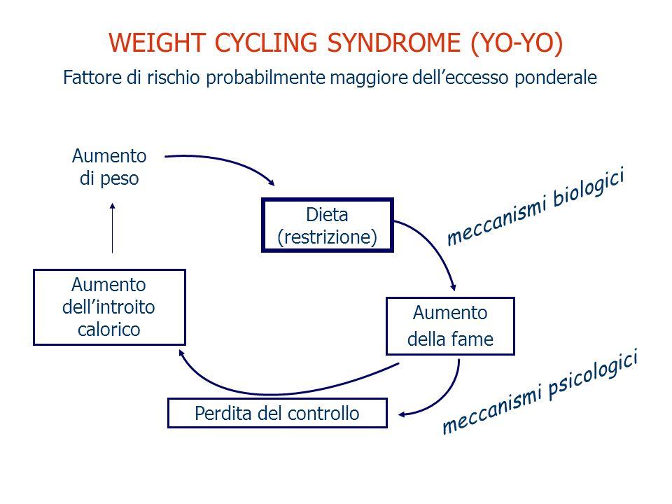 Dieta (restrizione) Aumento di peso Aumento dellintroito calorico Perdita del controllo Aumento della fame WEIGHT CYCLING SYNDROME (YO-YO) meccanismi