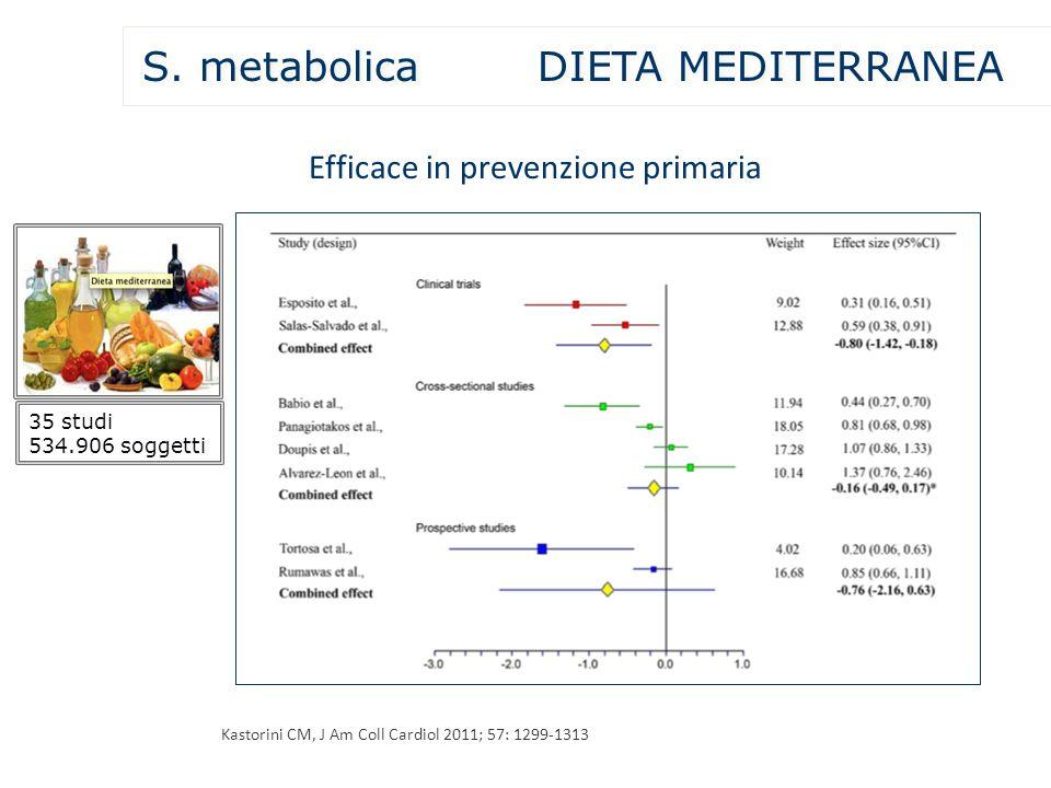 Kastorini CM, J Am Coll Cardiol 2011; 57: 1299-1313 35 studi 534.906 soggetti Efficace in prevenzione primaria S. metabolica DIETA MEDITERRANEA