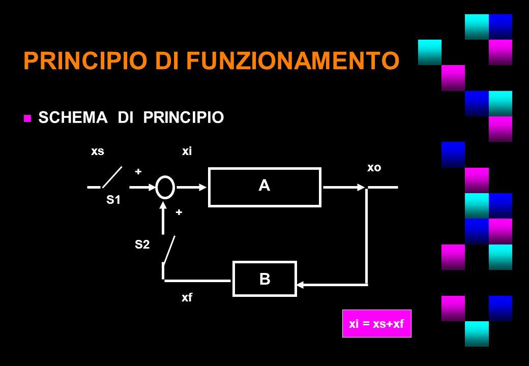 PRINCIPIO DI FUNZIONAMENTO n SCHEMA DI PRINCIPIO A B xsxi xf xo S1 S2 + + xi = xs+xf