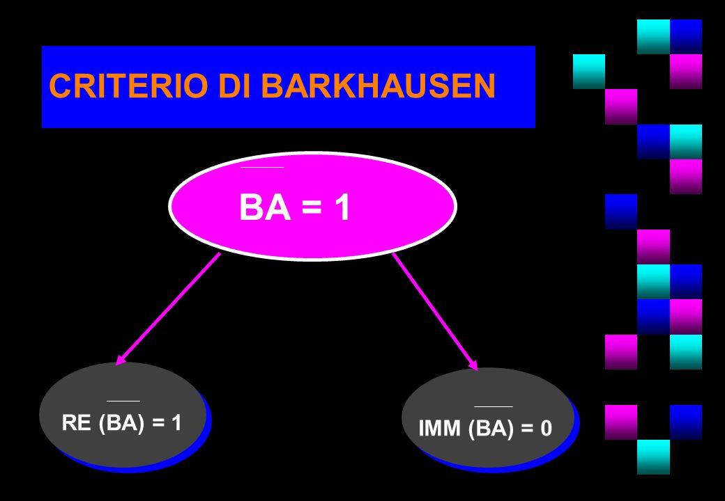 CRITERIO DI BARKHAUSEN BA = 1 RE (BA) = 1 IMM (BA) = 0