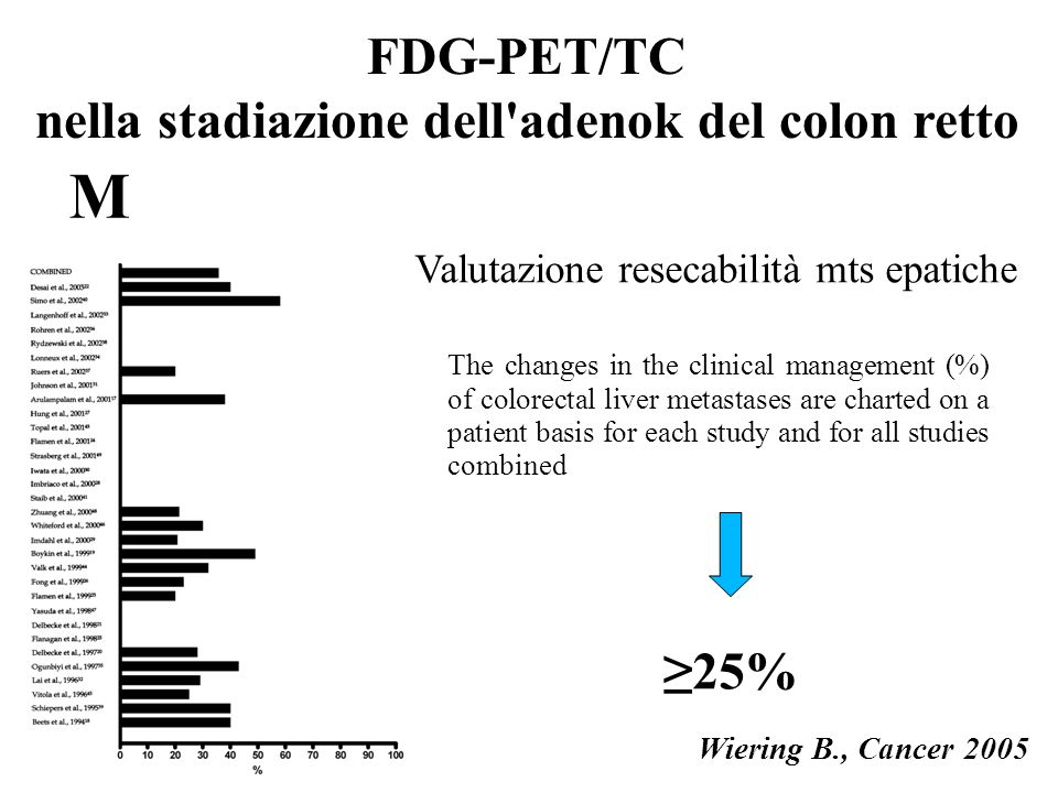Valutazione resecabilità mts epatiche The changes in the clinical management (%) of colorectal liver metastases are charted on a patient basis for eac