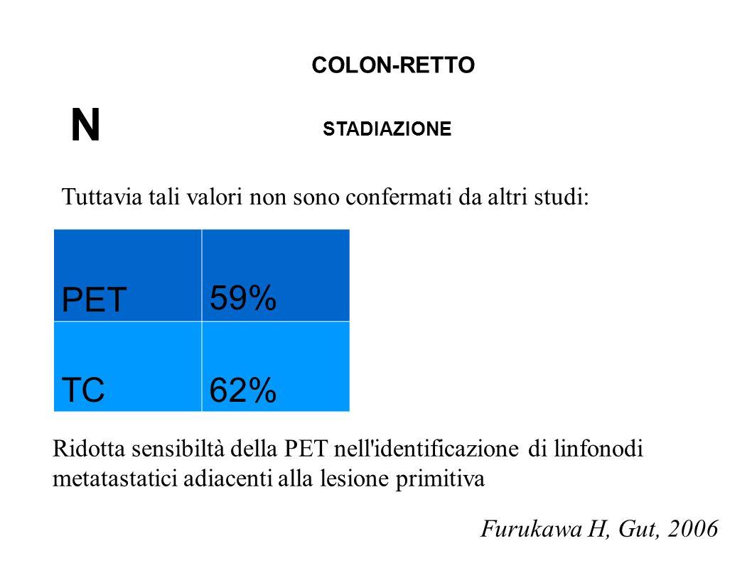 PET 59% TC62% Tuttavia tali valori non sono confermati da altri studi: Ridotta sensibiltà della PET nell'identificazione di linfonodi metatastatici ad