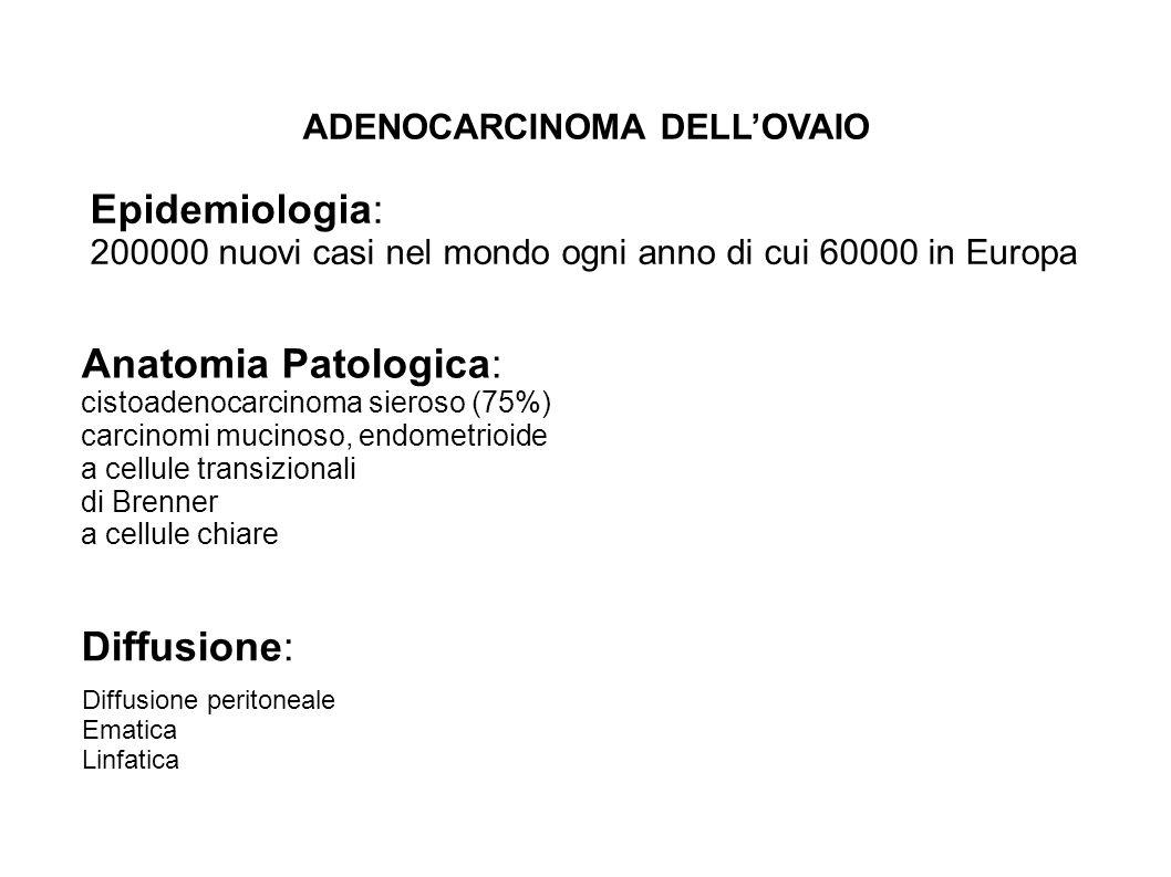 ADENOCARCINOMA DELLOVAIO Epidemiologia: 200000 nuovi casi nel mondo ogni anno di cui 60000 in Europa Anatomia Patologica: cistoadenocarcinoma sieroso (75%) carcinomi mucinoso, endometrioide a cellule transizionali di Brenner a cellule chiare Diffusione: Diffusione peritoneale Ematica Linfatica