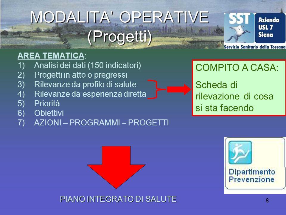 8 MODALITA OPERATIVE (Progetti) AREA TEMATICA: 1)Analisi dei dati (150 indicatori) 2)Progetti in atto o pregressi 3)Rilevanze da profilo di salute 4)Rilevanze da esperienza diretta 5)Priorità 6)Obiettivi 7)AZIONI – PROGRAMMI – PROGETTI PIANO INTEGRATO DI SALUTE COMPITO A CASA: Scheda di rilevazione di cosa si sta facendo