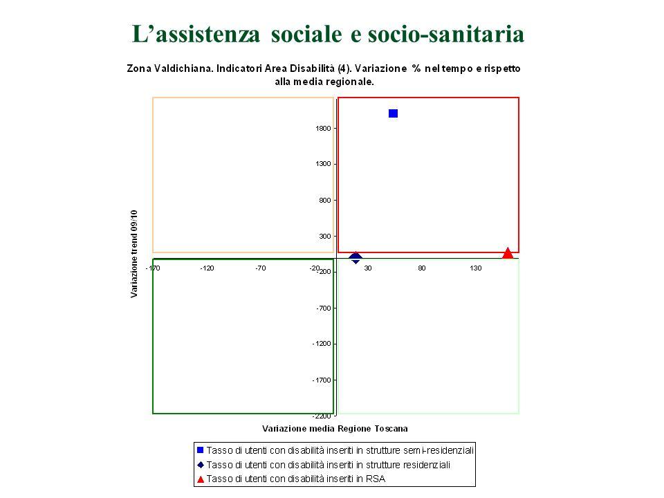 Lassistenza sociale e socio-sanitaria