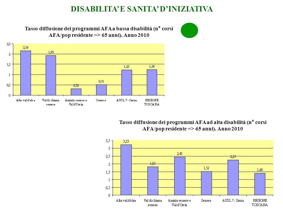 Tasso diffusione dei programmi AFA a bassa disabilità (n° corsi AFA/pop residente => 65 anni). Anno 2010 DISABILITA E SANITA DINIZIATIVA Tasso diffusi
