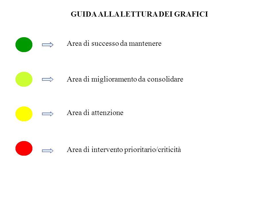 Area di successo da mantenere Area di miglioramento da consolidare Area di intervento prioritario/criticità Area di attenzione GUIDA ALLA LETTURA DEI