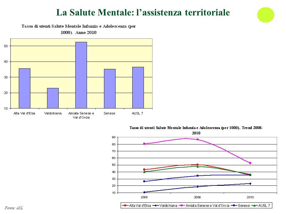 La Salute Mentale: lassistenza territoriale Fonte: ASL