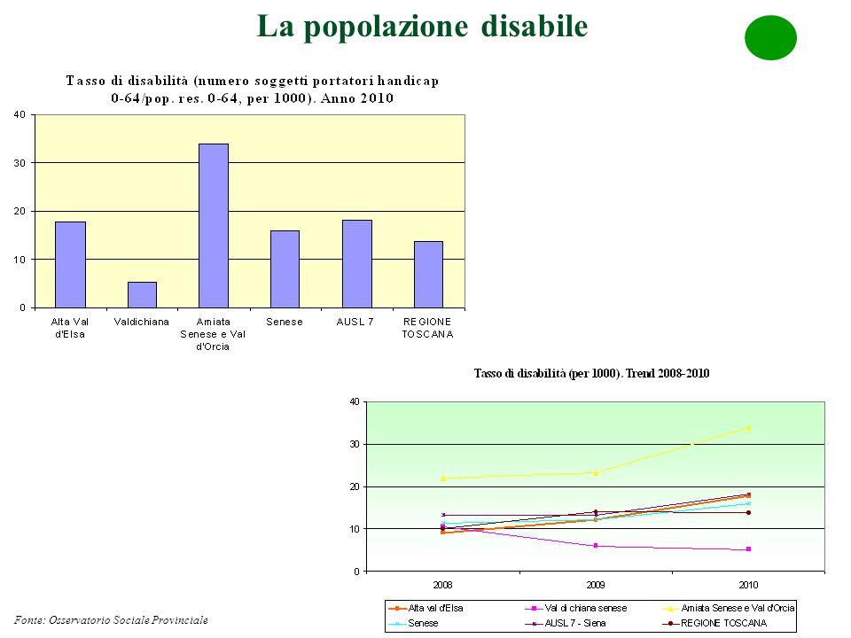 La popolazione disabile Fonte: Osservatorio Sociale Provinciale