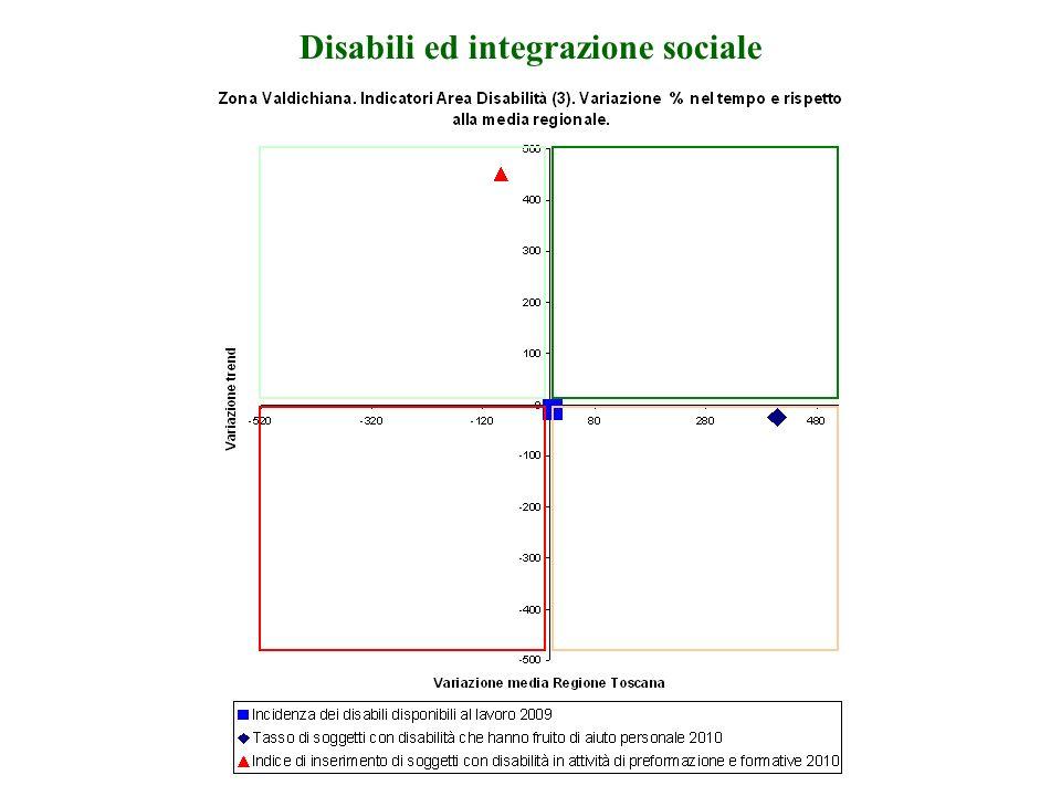 Valore di riferimento Regione Toscana NOTA: Da prendere con le molle, valori molto piccoli Le dipendenze
