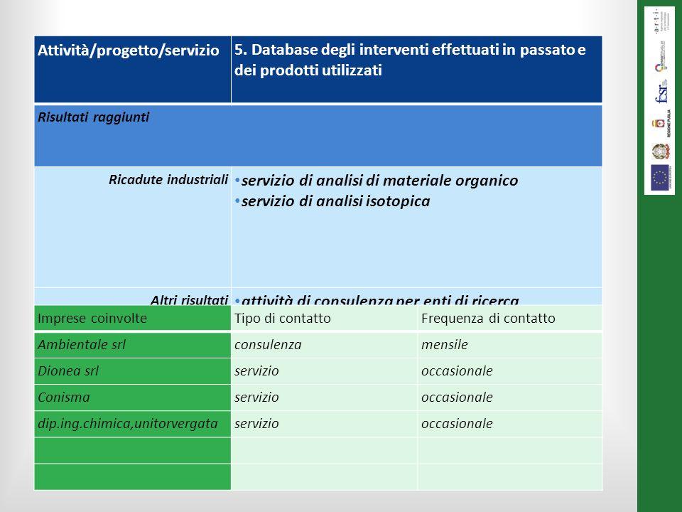 Le attività svolte al 31/12/2013 Attività/progetto/servizio5. Database degli interventi effettuati in passato e dei prodotti utilizzati Risultati ragg