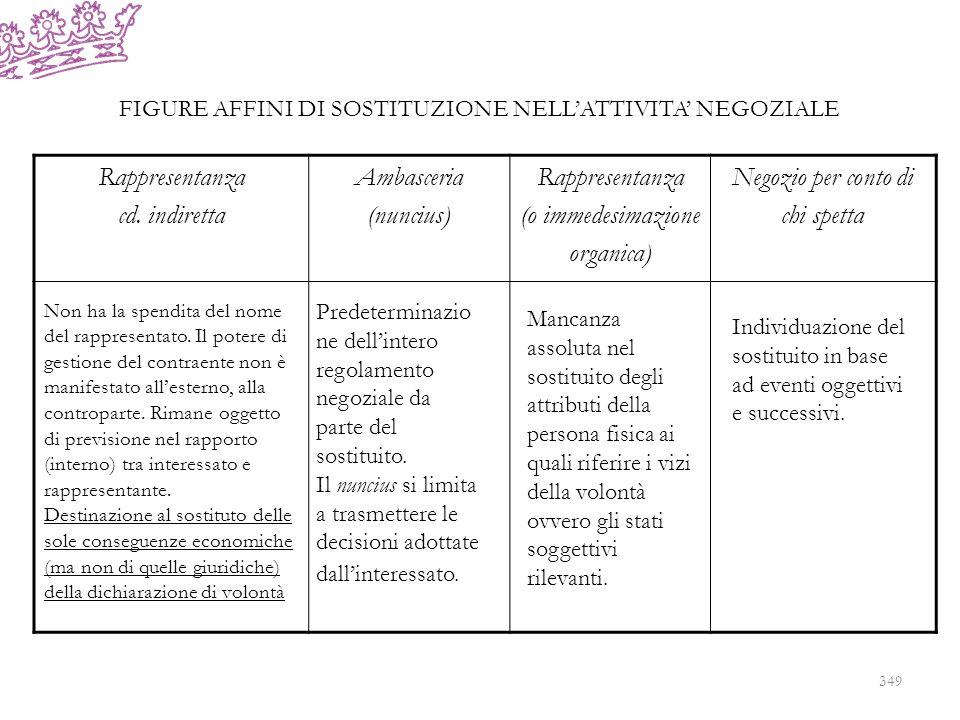 Rappresentanza cd. indiretta Ambasceria (nuncius) Rappresentanza (o immedesimazione organica) Negozio per conto di chi spetta Non ha la spendita del n