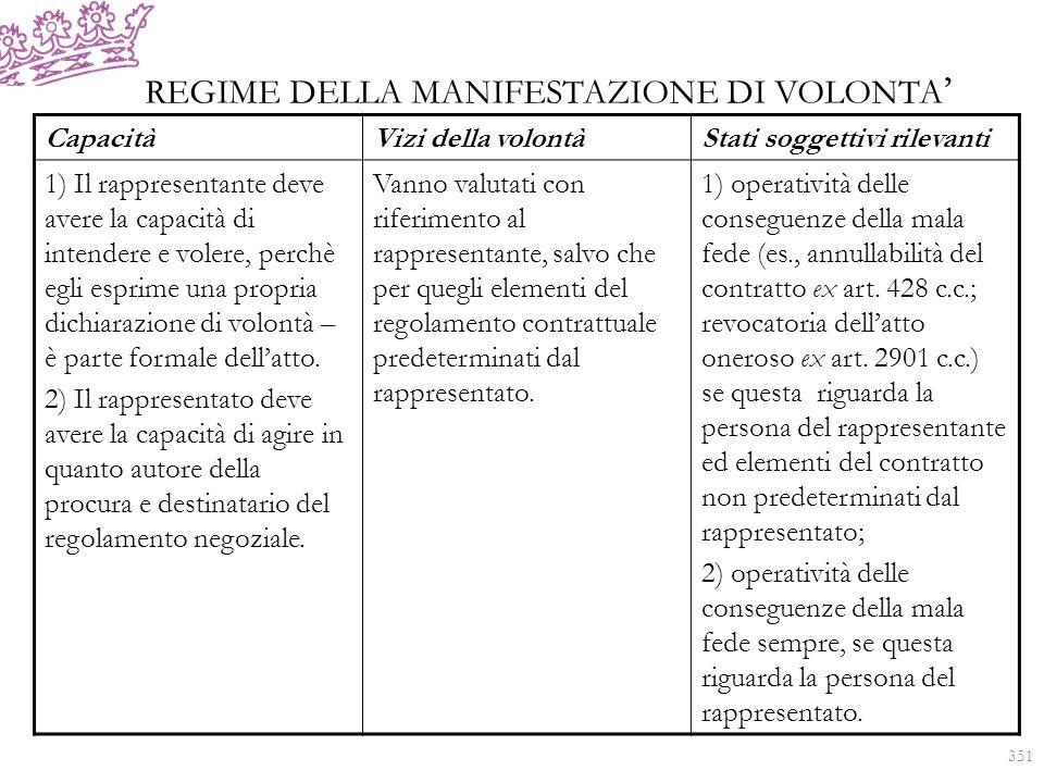 REGIME DELLA MANIFESTAZIONE DI VOLONTA CapacitàVizi della volontàStati soggettivi rilevanti 1) Il rappresentante deve avere la capacità di intendere e