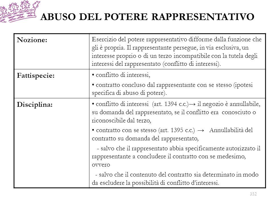 DIFETTO O ECCESSO DI POTERE RAPPRESENTATIVO: 353 Nozione Colui che contrae come rappresentante è privo di legittimazione (cd.