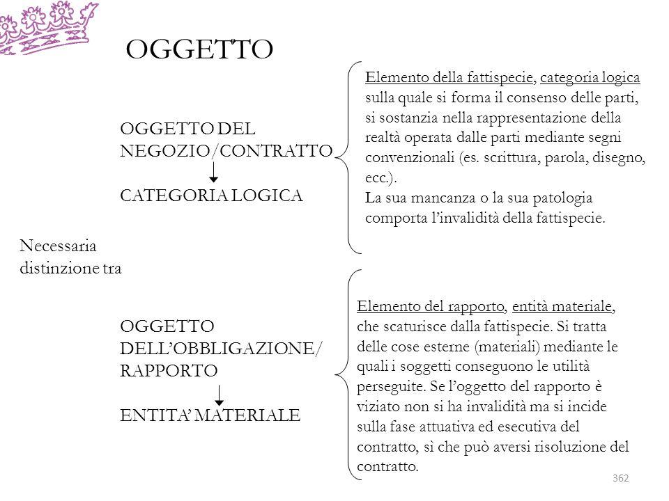 OGGETTO Necessaria distinzione tra OGGETTO DEL NEGOZIO/CONTRATTO CATEGORIA LOGICA OGGETTO DELLOBBLIGAZIONE/ RAPPORTO ENTITA MATERIALE Elemento della fattispecie, categoria logica sulla quale si forma il consenso delle parti, si sostanzia nella rappresentazione della realtà operata dalle parti mediante segni convenzionali (es.