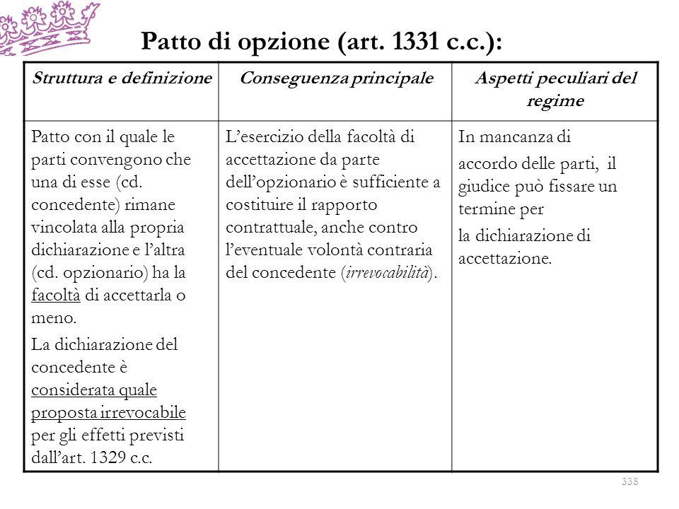 Patto di opzione (art. 1331 c.c.): Struttura e definizioneConseguenza principaleAspetti peculiari del regime Patto con il quale le parti convengono ch