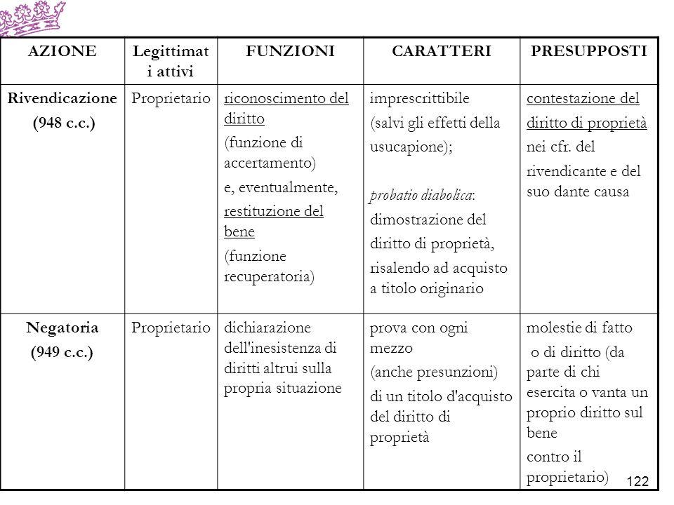 AZIONELegittimati attivi FUNZIONICARATTERIPRESUPPOSTI regolamento di confini (950 c.c.) Proprietariodemarcazione dei confini tra due fondi confinanti prova del confine: con qualsiasi mezzo (anche accertamento delle mappe catastali) incertezza dei limiti di confine tra i fondi apposizione di termini (951 c.c.) Proprietarioapposizione dei segni di confine (termini) a spese di entrambi i proprietari irriconoscibilità dei segni di confine tra i fondi 123
