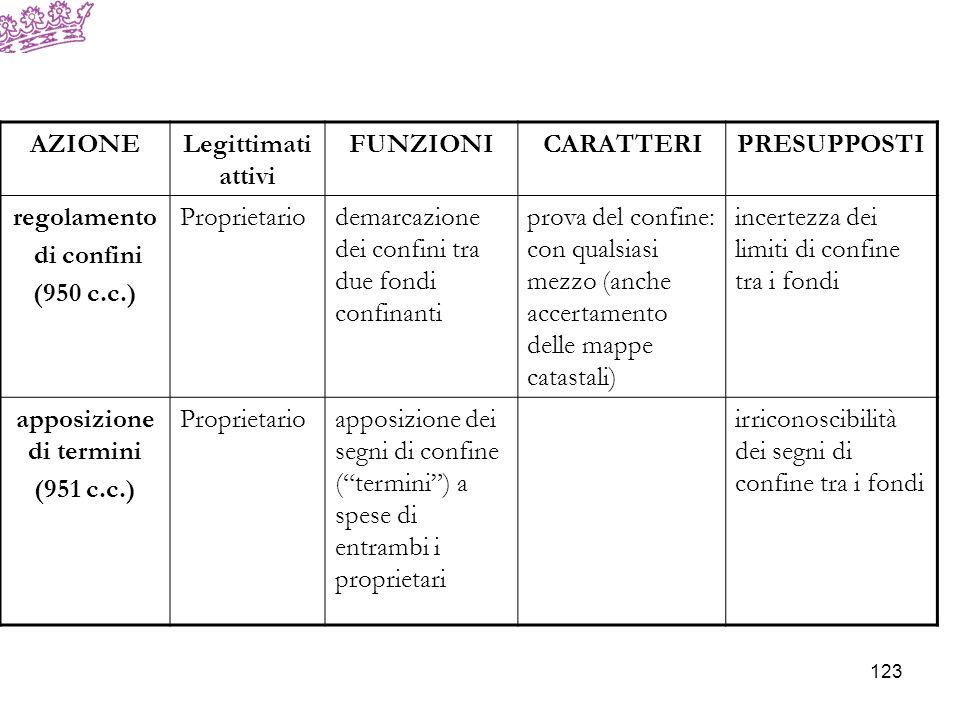 AZIONELegittimati attivi FUNZIONICARATTERIPRESUPPOSTI Confessoria a)proprietario; b)titolare di un dir.
