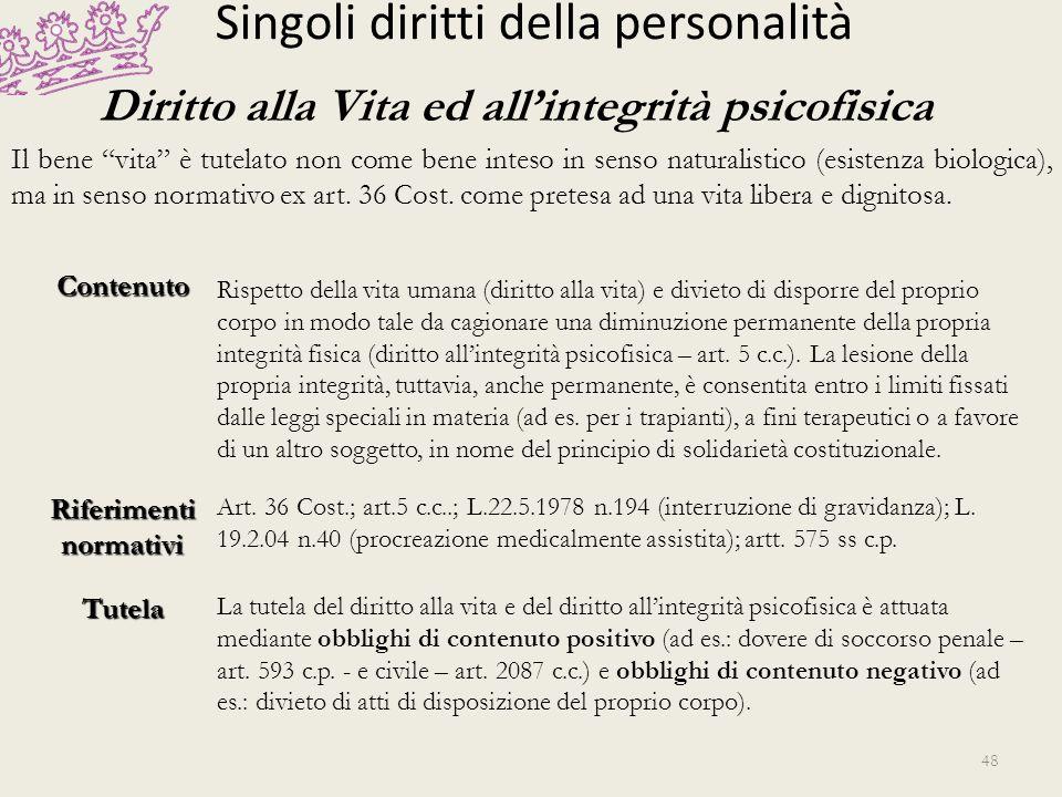 Singoli diritti della personalità Diritto al Nome e all Identità Personale Tutela dello pseudonimo Artt.