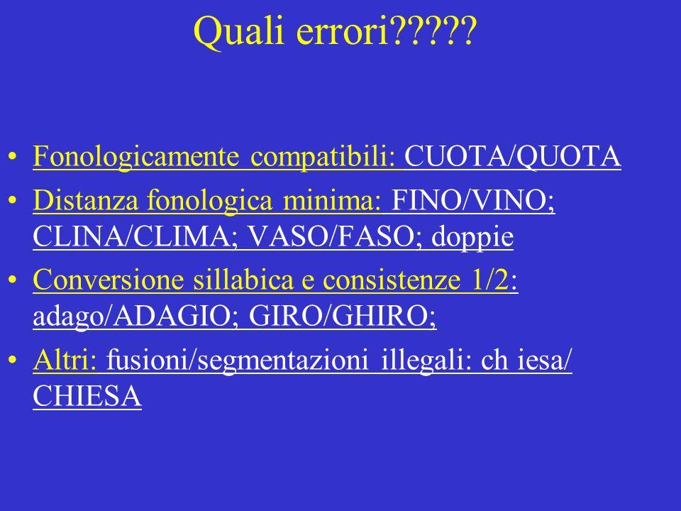 Quali errori????? Fonologicamente compatibili: CUOTA/QUOTA Distanza fonologica minima: FINO/VINO; CLINA/CLIMA; VASO/FASO; doppie Conversione sillabica
