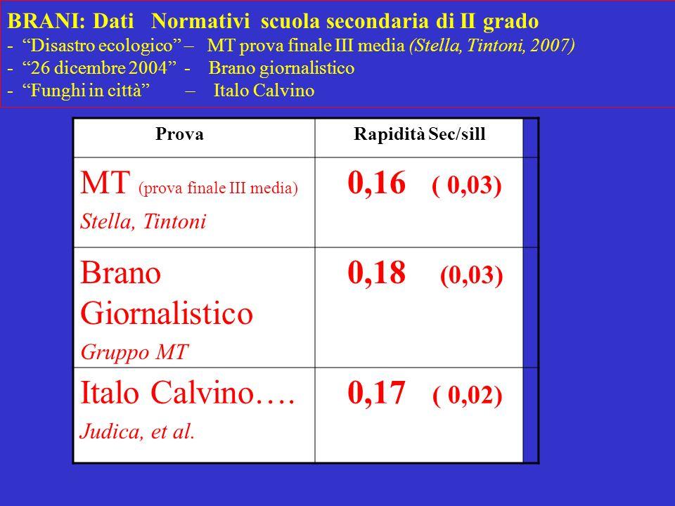 BRANI: Dati Normativi scuola secondaria di II grado - Disastro ecologico – MT prova finale III media (Stella, Tintoni, 2007) - 26 dicembre 2004 - Bran