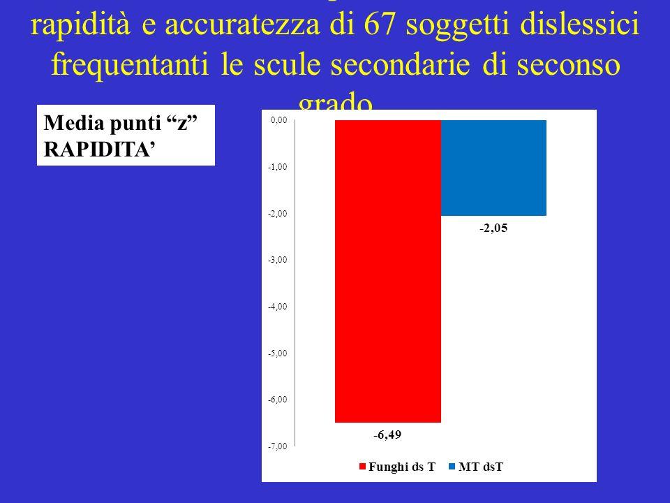 Medie dei punti z di rapidità e accuratezza di 67 soggetti dislessici frequentanti le scule secondarie di seconso grado Media punti z RAPIDITA