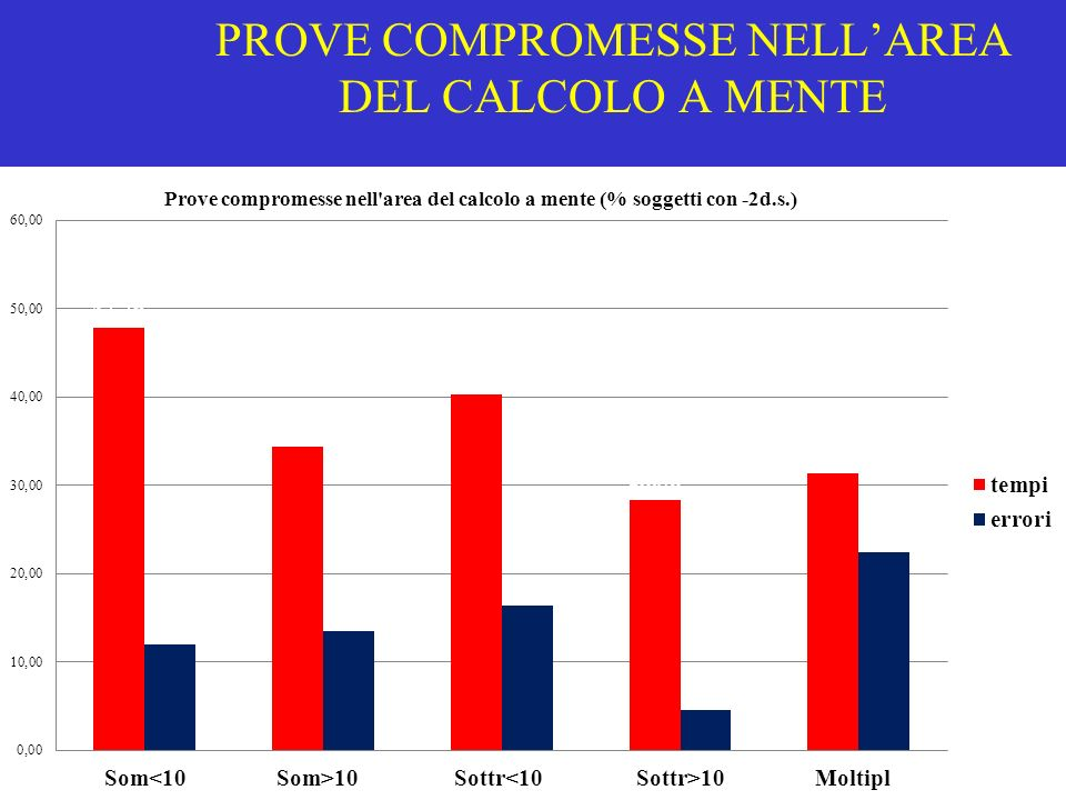 PROVE COMPROMESSE NELLAREA DEL CALCOLO A MENTE