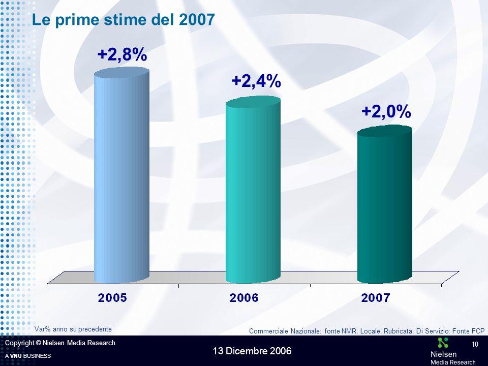 A VNU BUSINESS 13 Dicembre 2006 Copyright © Nielsen Media Research 10 Le prime stime del 2007 +2,4% +2,8% +2,0% Commerciale Nazionale: fonte NMR; Locale, Rubricata, Di Servizio: Fonte FCP Var% anno su precedente