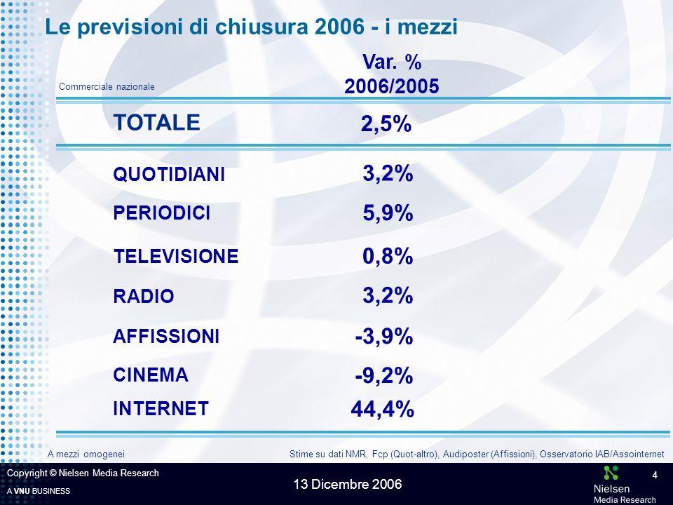 A VNU BUSINESS 13 Dicembre 2006 Copyright © Nielsen Media Research 5 TOTALE MERCATO2,5% LARGO CONSUMO Le previsioni di chiusura 2006 - i macrosettori BENI DUREVOLI PERSONA TEMPO LIBERO ATTIVITÀ/SERVIZI 0,9% 0,6% 4,6% -4,2% 8,2% Var.