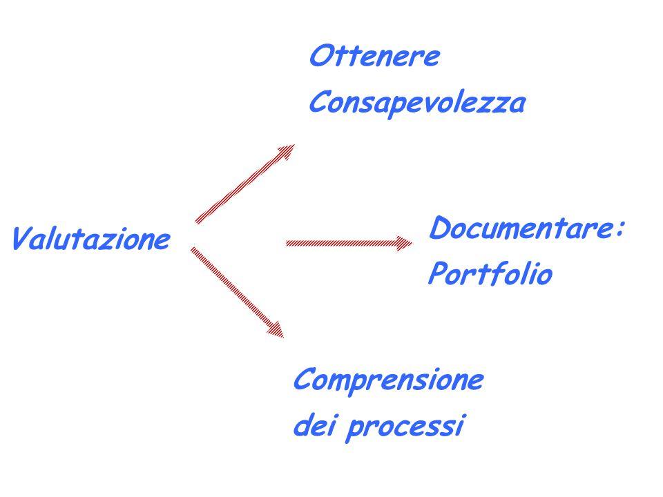 Valutazione Ottenere Consapevolezza Comprensione dei processi Documentare: Portfolio