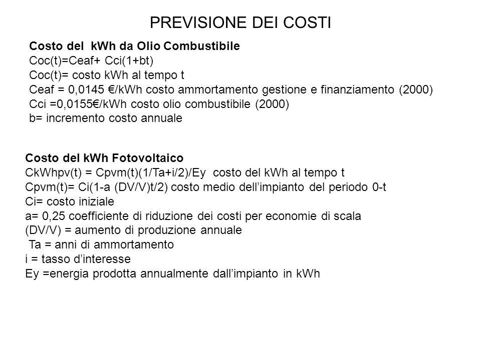 PREVISIONE DEI COSTI Costo del kWh da Olio Combustibile Coc(t)=Ceaf+ Cci(1+bt) Coc(t)= costo kWh al tempo t Ceaf = 0,0145 /kWh costo ammortamento gestione e finanziamento (2000) Cci =0,0155/kWh costo olio combustibile (2000) b= incremento costo annuale Costo del kWh Fotovoltaico CkWhpv(t) = Cpvm(t)(1/Ta+i/2)/Ey costo del kWh al tempo t Cpvm(t)= Ci(1-a (DV/V)t/2) costo medio dellimpianto del periodo 0-t Ci= costo iniziale a= 0,25 coefficiente di riduzione dei costi per economie di scala (DV/V) = aumento di produzione annuale Ta = anni di ammortamento i = tasso dinteresse Ey =energia prodotta annualmente dallimpianto in kWh
