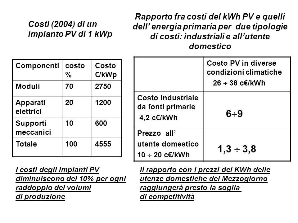 Costi (2004) di un impianto PV di 1 kWp Componenticosto % Costo /kWp Moduli702750 Apparati elettrici 201200 Supporti meccanici 10600 Totale1004555 Rapporto fra costi del kWh PV e quelli dell energia primaria per due tipologie di costi: industriali e allutente domestico Costo PV in diverse condizioni climatiche 26 38 c/kWh Costo industriale da fonti primarie 4,2 c/kWh 6 9 Prezzo all utente domestico 10 20 c/kWh 1,3 3,8 I costi degli impianti PV diminuiscono del 10% per ogni raddoppio dei volumi di produzione Il rapporto con i prezzi del KWh delle utenze domestiche del Mezzogiorno raggiungerà presto la soglia di competitività