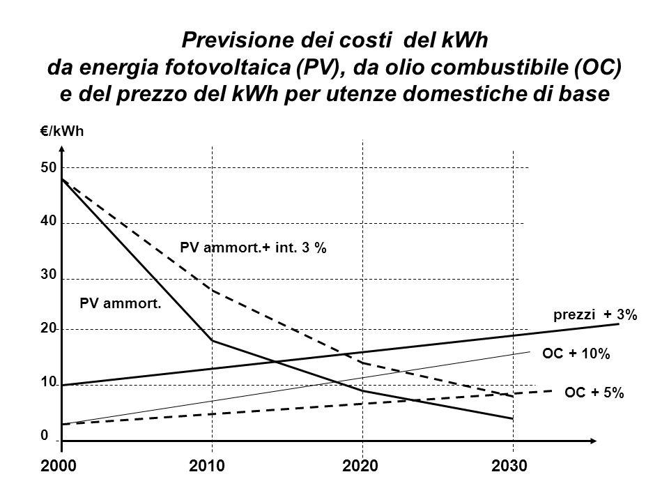 2000 2010 2020 2030 /kWh 50 40 30 20 10 0 OC + 5% OC + 10% PV ammort.