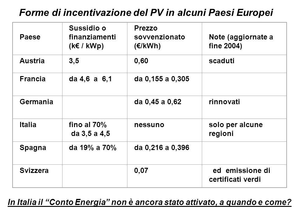 Paese Sussidio o finanziamenti (k / kWp) Prezzo sovvenzionato (/kWh) Note (aggiornate a fine 2004) Austria3,50,60scaduti Franciada 4,6 a 6,1da 0,155 a 0,305 Germania da 0,45 a 0,62rinnovati Italiafino al 70% da 3,5 a 4,5 nessunosolo per alcune regioni Spagnada 19% a 70%da 0,216 a 0,396 Svizzera 0,07 ed emissione di certificati verdi Forme di incentivazione del PV in alcuni Paesi Europei In Italia il Conto Energia non è ancora stato attivato, a quando e come