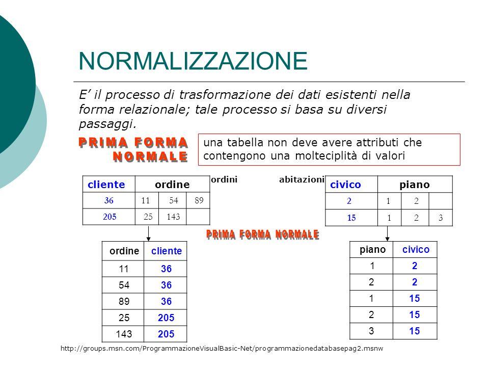 NORMALIZZAZIONE civicopiano 2 1 2 151 2 3 http://groups.msn.com/ProgrammazioneVisualBasic-Net/programmazionedatabasepag2.msnw E il processo di trasformazione dei dati esistenti nella forma relazionale; tale processo si basa su diversi passaggi.