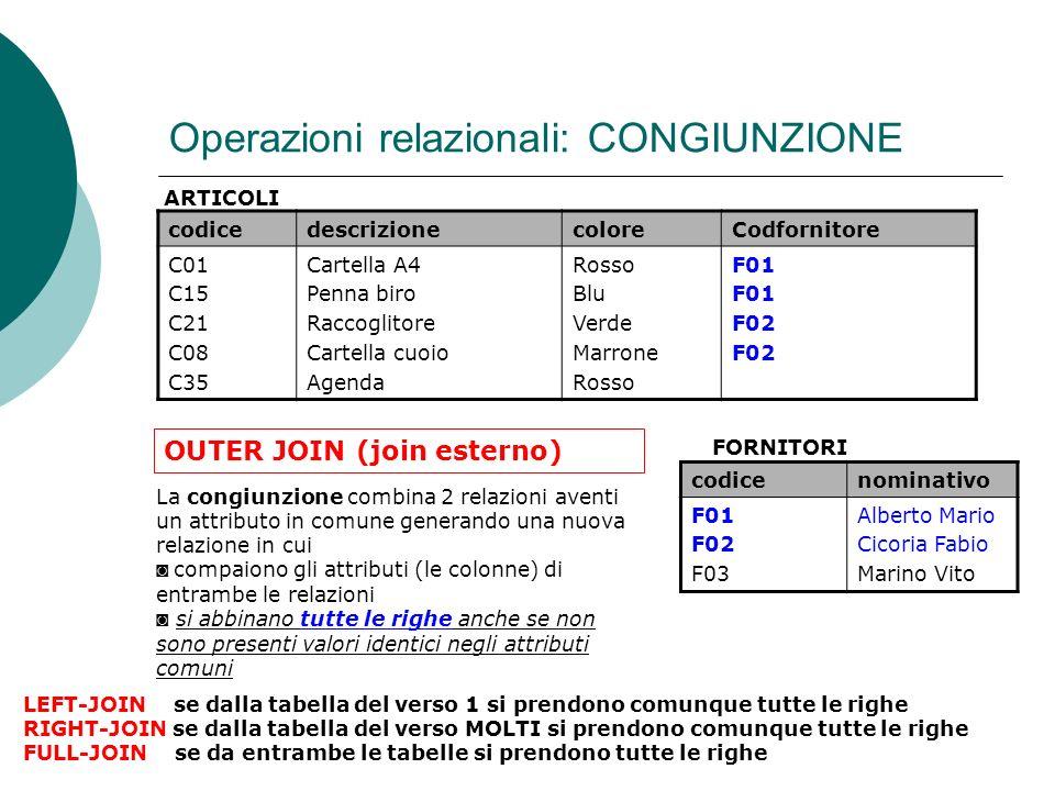 Operazioni relazionali: CONGIUNZIONE codicedescrizionecoloreCodfornitore C01 C15 C21 C08 C35 Cartella A4 Penna biro Raccoglitore Cartella cuoio Agenda Rosso Blu Verde Marrone Rosso F01 F02 La congiunzione combina 2 relazioni aventi un attributo in comune generando una nuova relazione in cui compaiono gli attributi (le colonne) di entrambe le relazioni si abbinano tutte le righe anche se non sono presenti valori identici negli attributi comuni ARTICOLI codicenominativo F01 F02 F03 Alberto Mario Cicoria Fabio Marino Vito FORNITORI OUTER JOIN (join esterno) LEFT-JOIN se dalla tabella del verso 1 si prendono comunque tutte le righe RIGHT-JOIN se dalla tabella del verso MOLTI si prendono comunque tutte le righe FULL-JOIN se da entrambe le tabelle si prendono tutte le righe