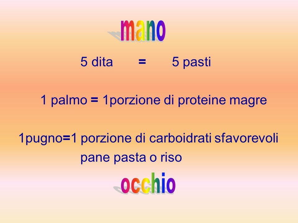 5 dita = 5 pasti 1 palmo = 1porzione di proteine magre 1pugno=1 porzione di carboidrati sfavorevoli pane pasta o riso