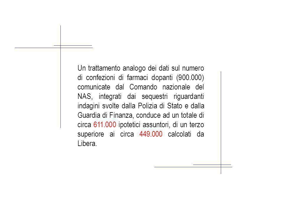 Un trattamento analogo dei dati sul numero di confezioni di farmaci dopanti (900.000) comunicate dal Comando nazionale del NAS, integrati dai sequestr