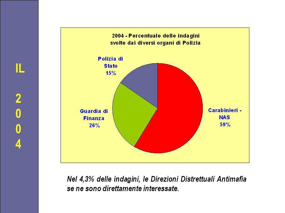 IL 2 0 4 Nel 4,3% delle indagini, le Direzioni Distrettuali Antimafia se ne sono direttamente interessate.