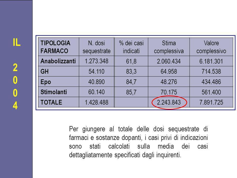 TIPOLOGIA FARMACO N. dosi sequestrate Anabolizzanti 1.273.348 GH 54.110 Epo 40.890 Stimolanti 60.140 TOTALE 1.428.488 Per giungere al totale delle dos