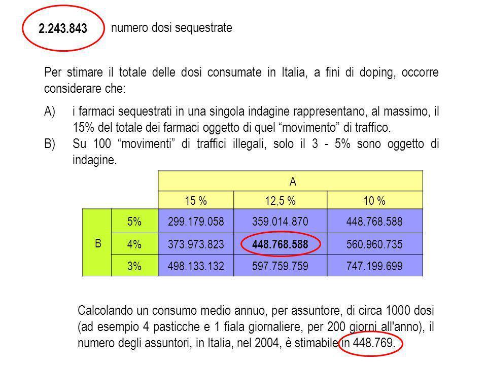 A 15 %12,5 %10 % B 5%299.179.058359.014.870448.768.588 4%373.973.823 448.768.588 560.960.735 3%498.133.132597.759.759747.199.699 2.243.843 numero dosi sequestrate Per stimare il totale delle dosi consumate in Italia, a fini di doping, occorre considerare che: A)i farmaci sequestrati in una singola indagine rappresentano, al massimo, il 15% del totale dei farmaci oggetto di quel movimento di traffico.