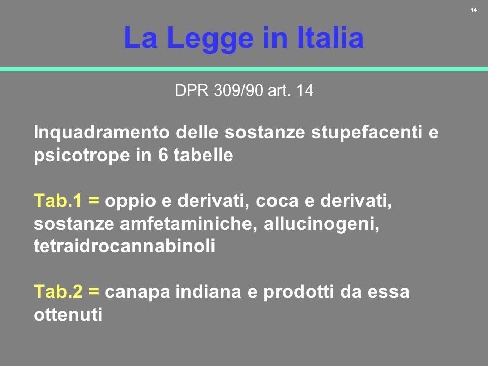 14 La Legge in Italia Inquadramento delle sostanze stupefacenti e psicotrope in 6 tabelle Tab.1 = oppio e derivati, coca e derivati, sostanze amfetami