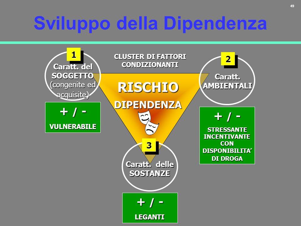 49 Sviluppo della Dipendenza RISCHIODIPENDENZA CLUSTER DI FATTORI CONDIZIONANTI + / - VULNERABILE Caratt. del SOGGETTO (congenite ed acquisite) 11 + /