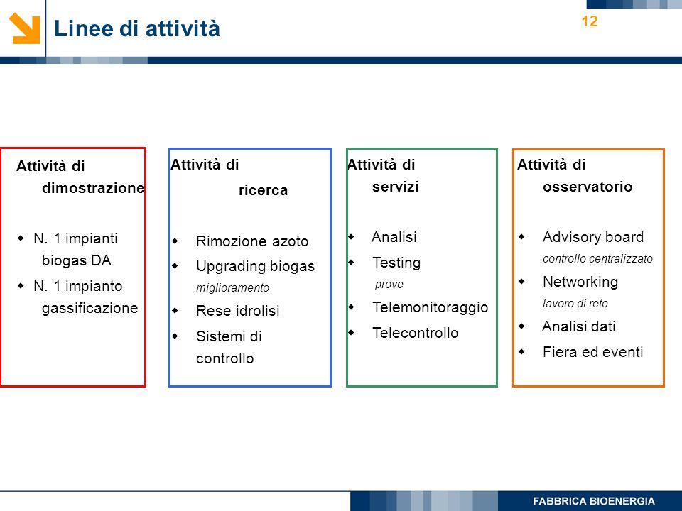 12 Linee di attività Attività di dimostrazione N. 1 impianti biogas DA N.