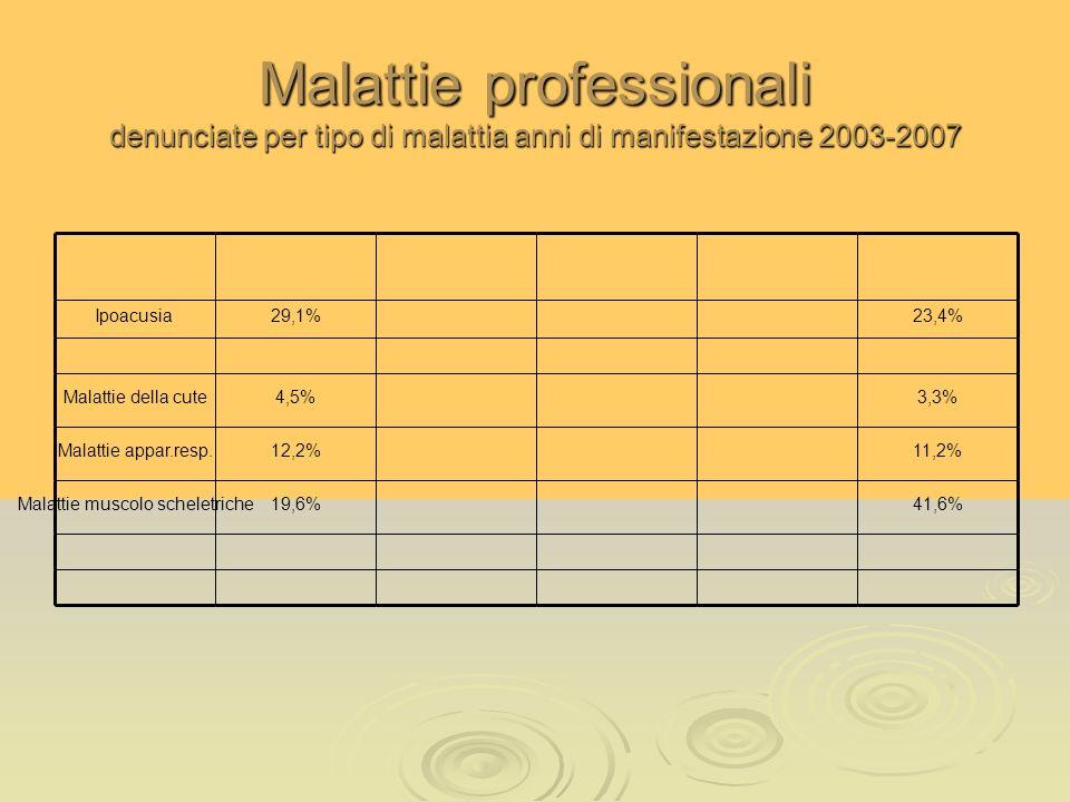 Malattie professionali denunciate per tipo di malattia anni di manifestazione 2003-2007