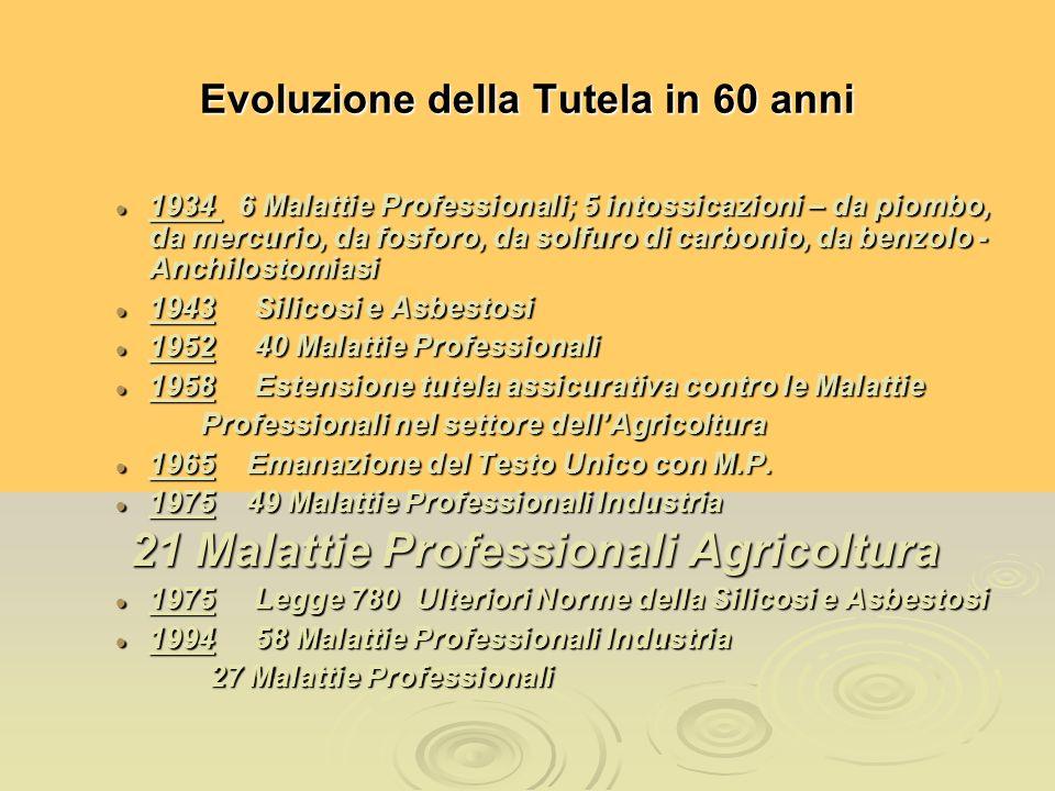 Evoluzione della Tutela in 60 anni 1934 6 Malattie Professionali; 5 intossicazioni – da piombo, da mercurio, da fosforo, da solfuro di carbonio, da be
